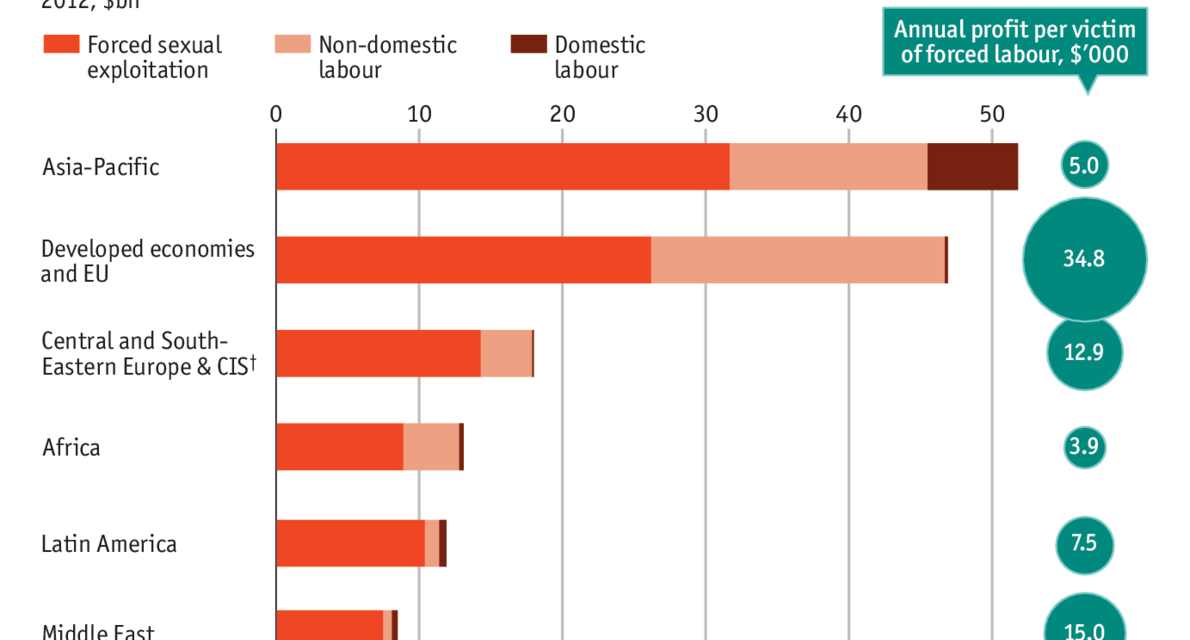 THE ECONOMIST: Daily chart Modern slavery is disturbingly common