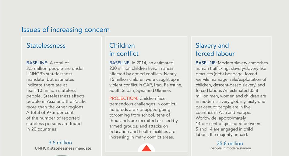 UN — Issues of increasing concern — Statelessness, forced labour and human trafficking