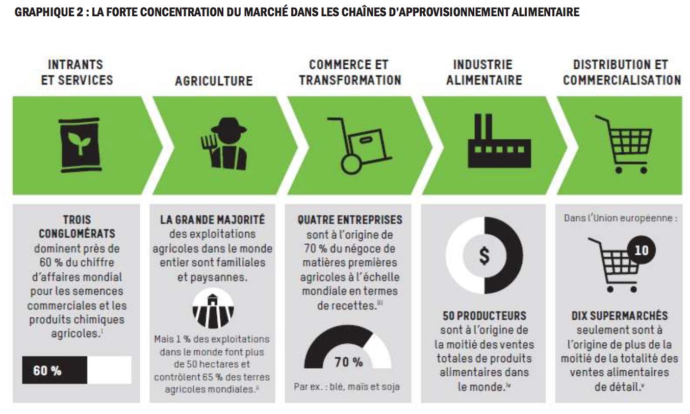 OXFAM — France, Panorama du secteur de la grande distribution française et de la consommation alimentaire : des inégalités en chaîne